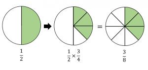 分数のかけ算のやり方