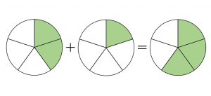 分数の足し算のイメージ