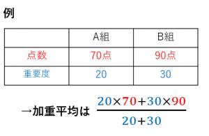 加重平均の例