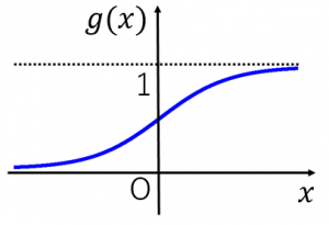 ロジスティック関数のグラフ