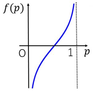 ロジット関数のグラフ