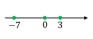 絶対値と数直線