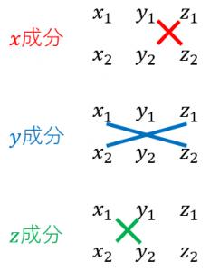 外積の定義(成分表示)
