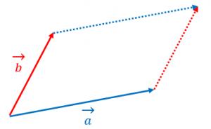 外積の大きさと面積の関係