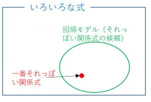 回帰分析のモデル
