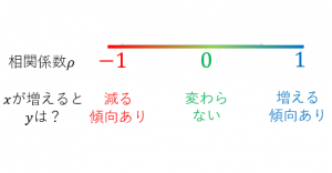 相関係数の意味