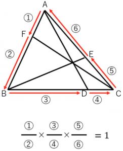 チェバの定理の覚え方