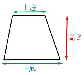 台形の面積公式