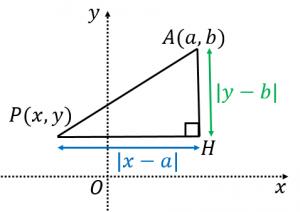 円の方程式の求め方