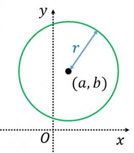 円の方程式を求める公式