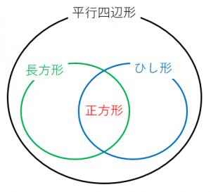 平行四辺形の関係