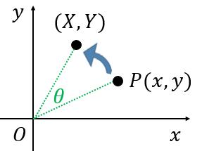 座標平面における回転