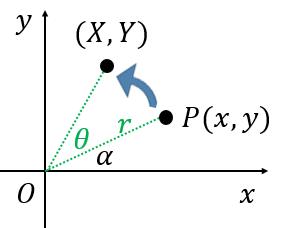 回転後の座標の導出