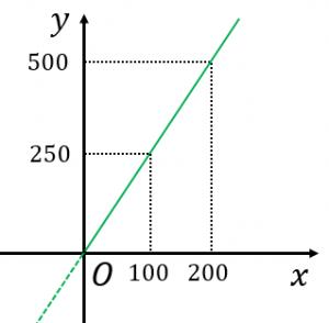 比例(数学)の意味を分かりやすく解説 - 具体例で学ぶ数学