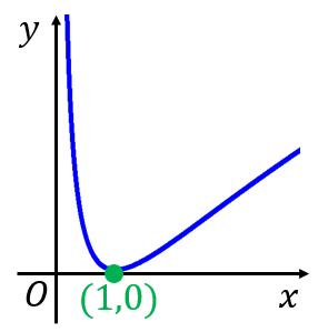 logxの二乗のグラフ
