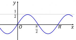 sinxcosxのグラフ