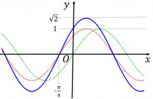 sinx+cosxのグラフ