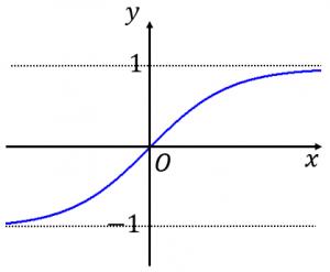 tanh xのグラフ
