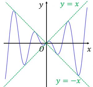 xcosxのグラフの概形