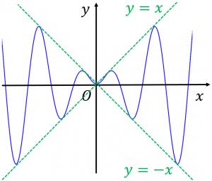 xsinxのグラフの概形