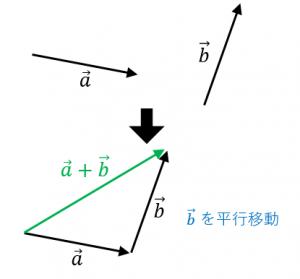 ベクトルの足し算を図示