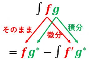 部分積分の公式