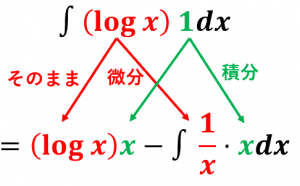 対数関数と部分積分