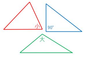 鋭角三角形と鈍角三角形