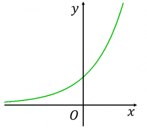 y=e^xのグラフの概形