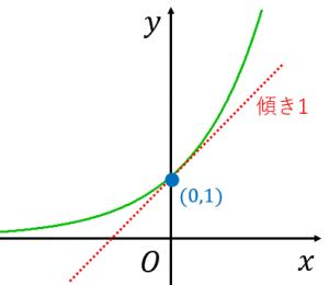 e^xの接線