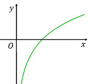 y=logxのグラフの概形