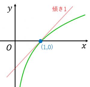 logxのグラフと接線