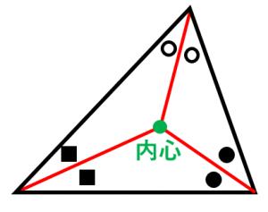 三角形の内心の定義