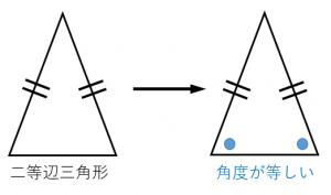 二等辺三角形の底角は等しい