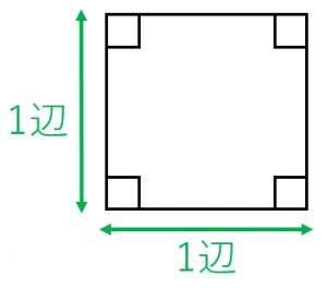 1辺の長さと正方形の面積
