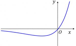 y=xe^xのグラフ