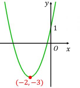 二次関数の最大値と最小値