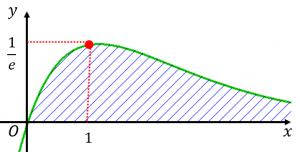 xe^-xの積分と面積
