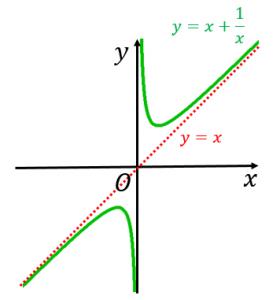x+1/xのグラフの概形