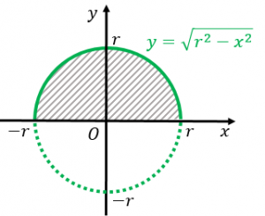 半円の面積を積分で計算