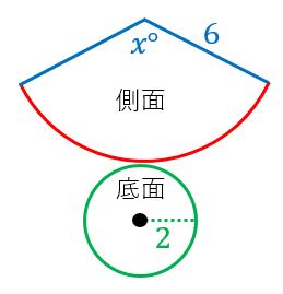 円錐の側面積の求め方