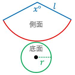 円錐の側面積の公式の証明