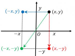 点、二次関数の対称移動