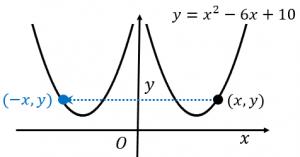 y軸に関する対称移動