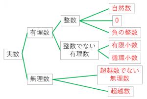 実数の分類と例