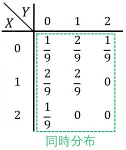 同時分布の例