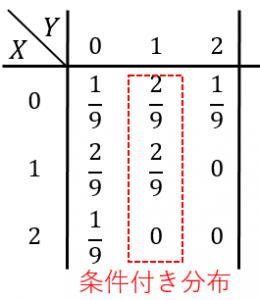 条件付き分布の例
