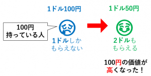 円 入 輸出 高 安 円
