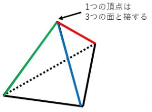 正四面体の頂点の数