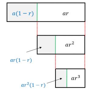 無限等比級数の和を図形で証明2